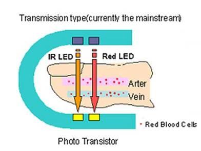 iMORE PPG Sensor